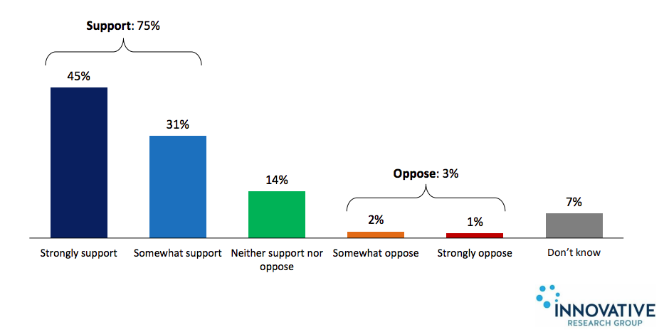 Percent of Canadians who support Right to Repair