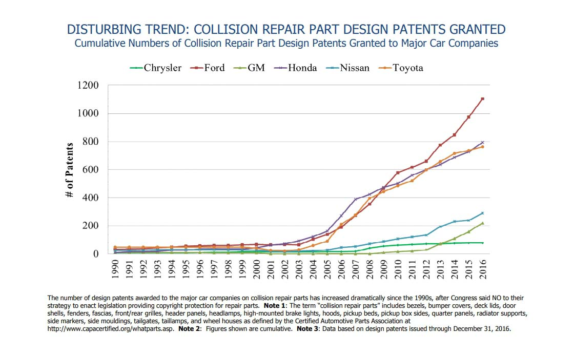 A graph showing the increase of patents filed by Ford, Honda, and Toyota since the early 2000s.