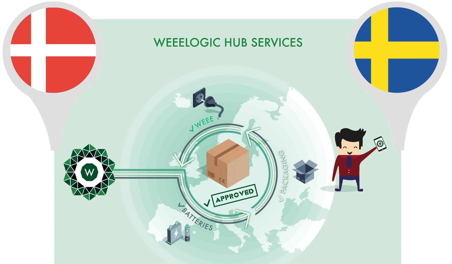 Electronics recycling image as related to WEEE in Sweden