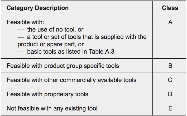 Repairability Categories