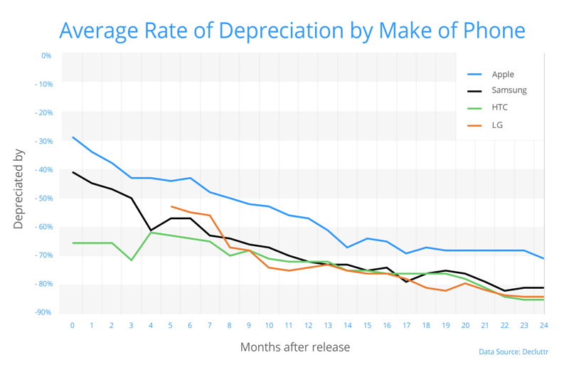 Chart showing the year over year depreciation of various smartphone models