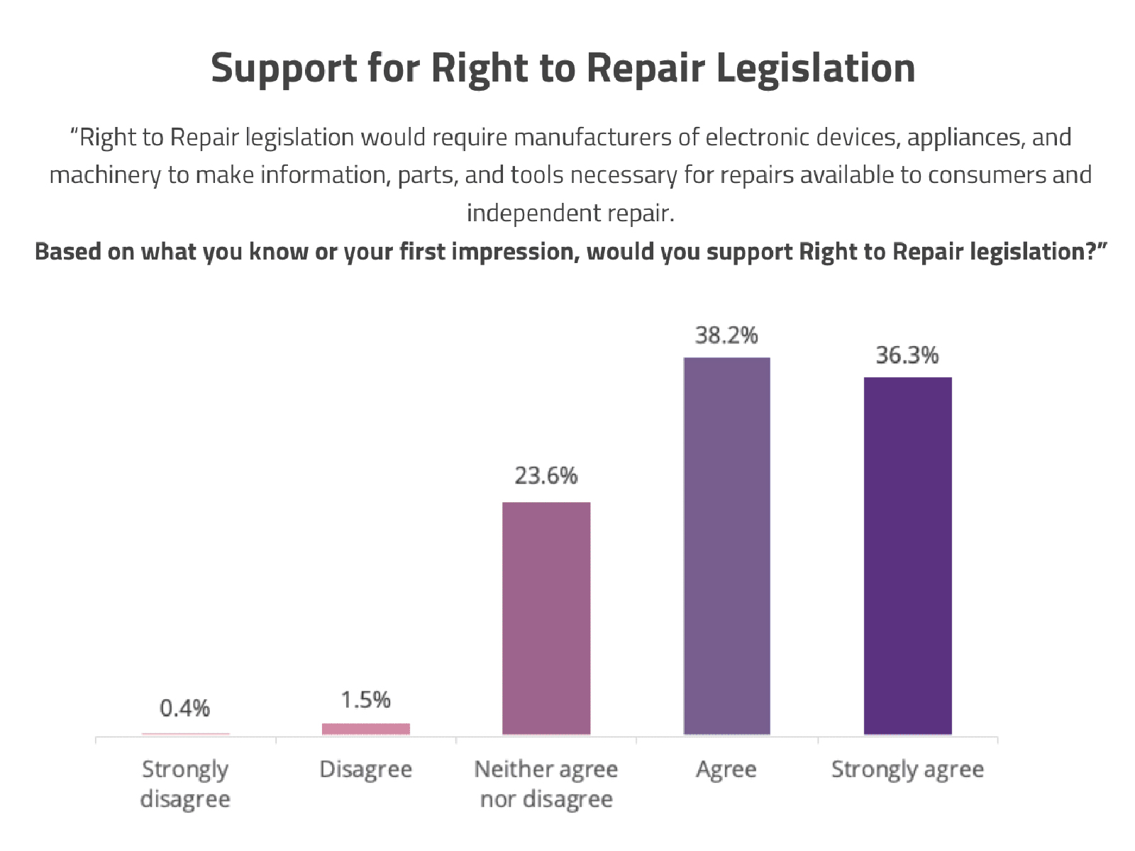 Graph showing support for Right to Repair legislation