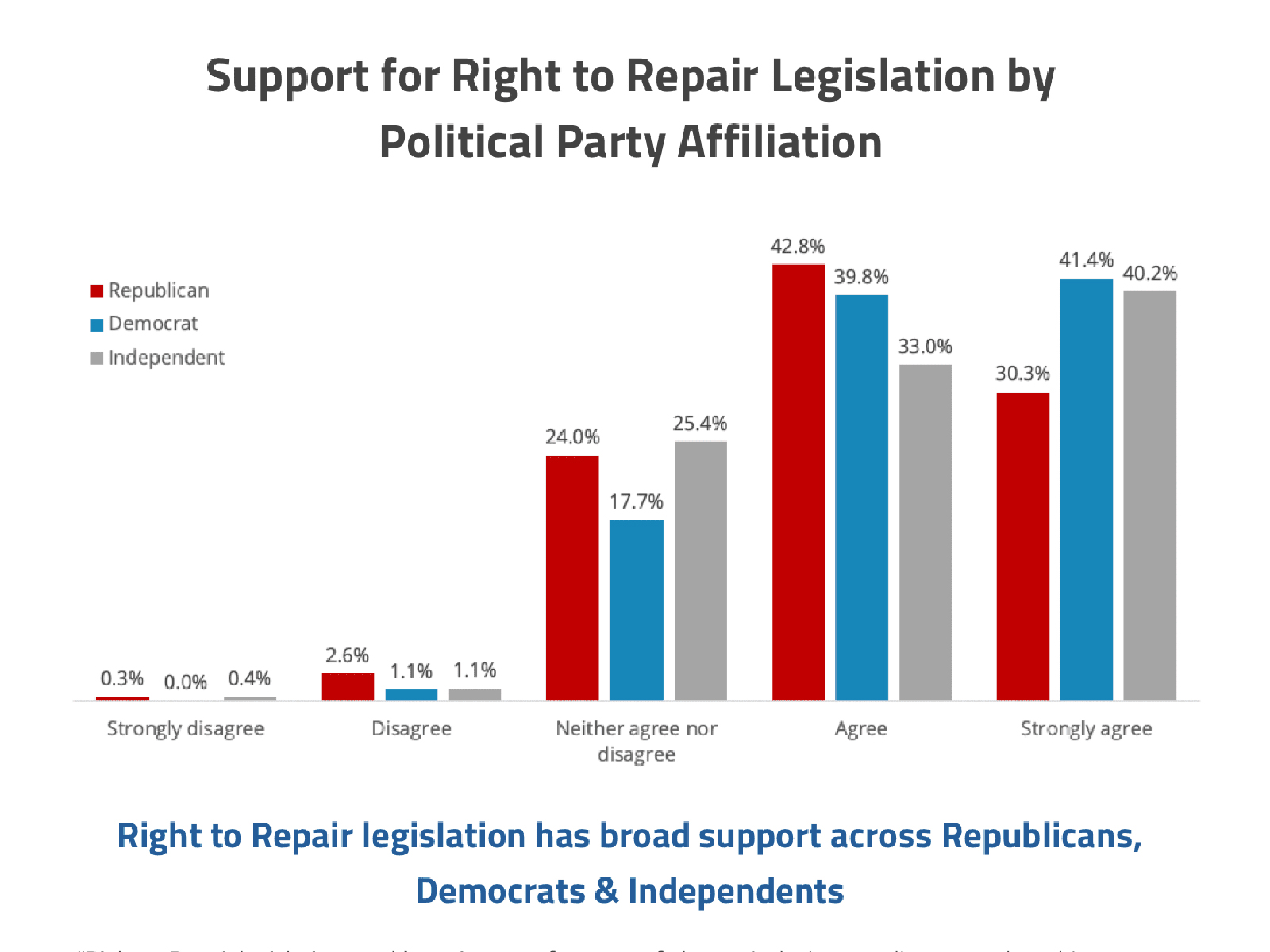 Graph showing support for Right to Repair by American political party