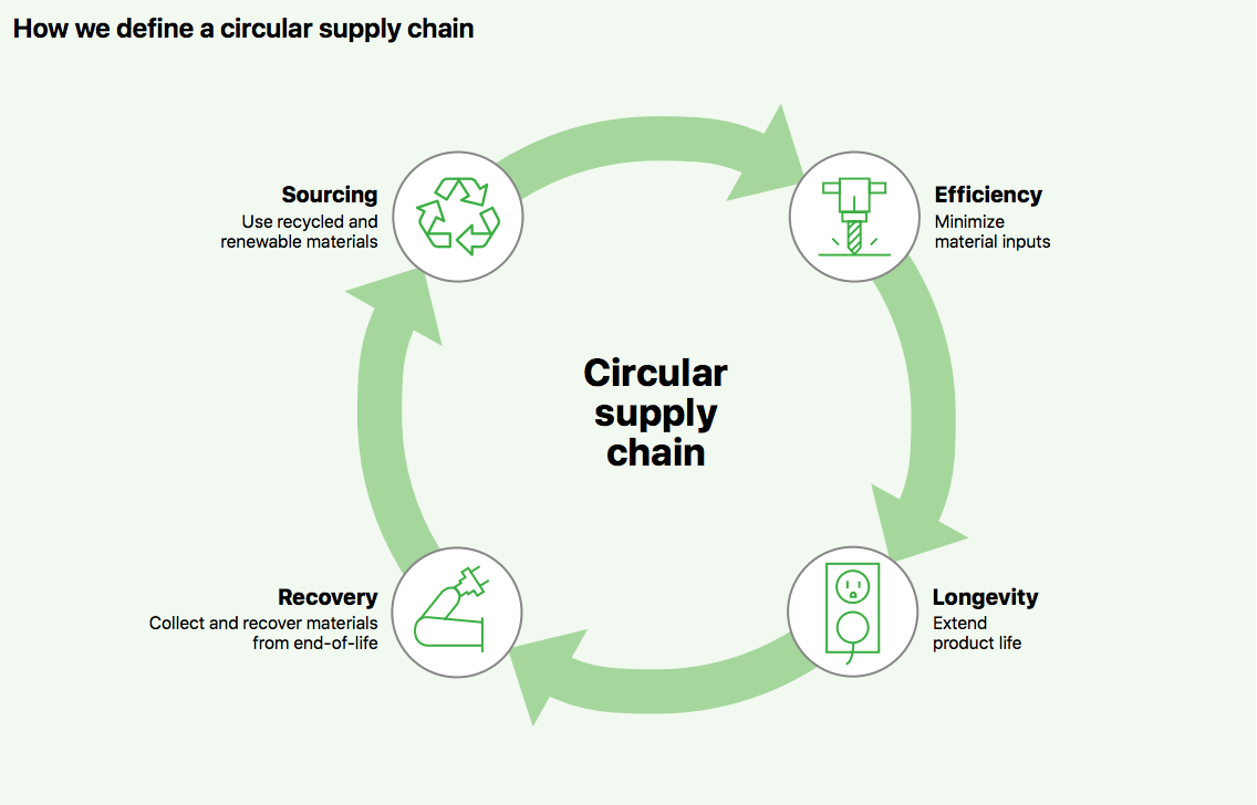 Circular Supply Chain graphic from Apple's environmental report