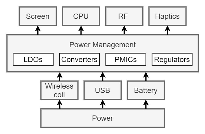 Flowchart showing power moving through a phone's systems.
